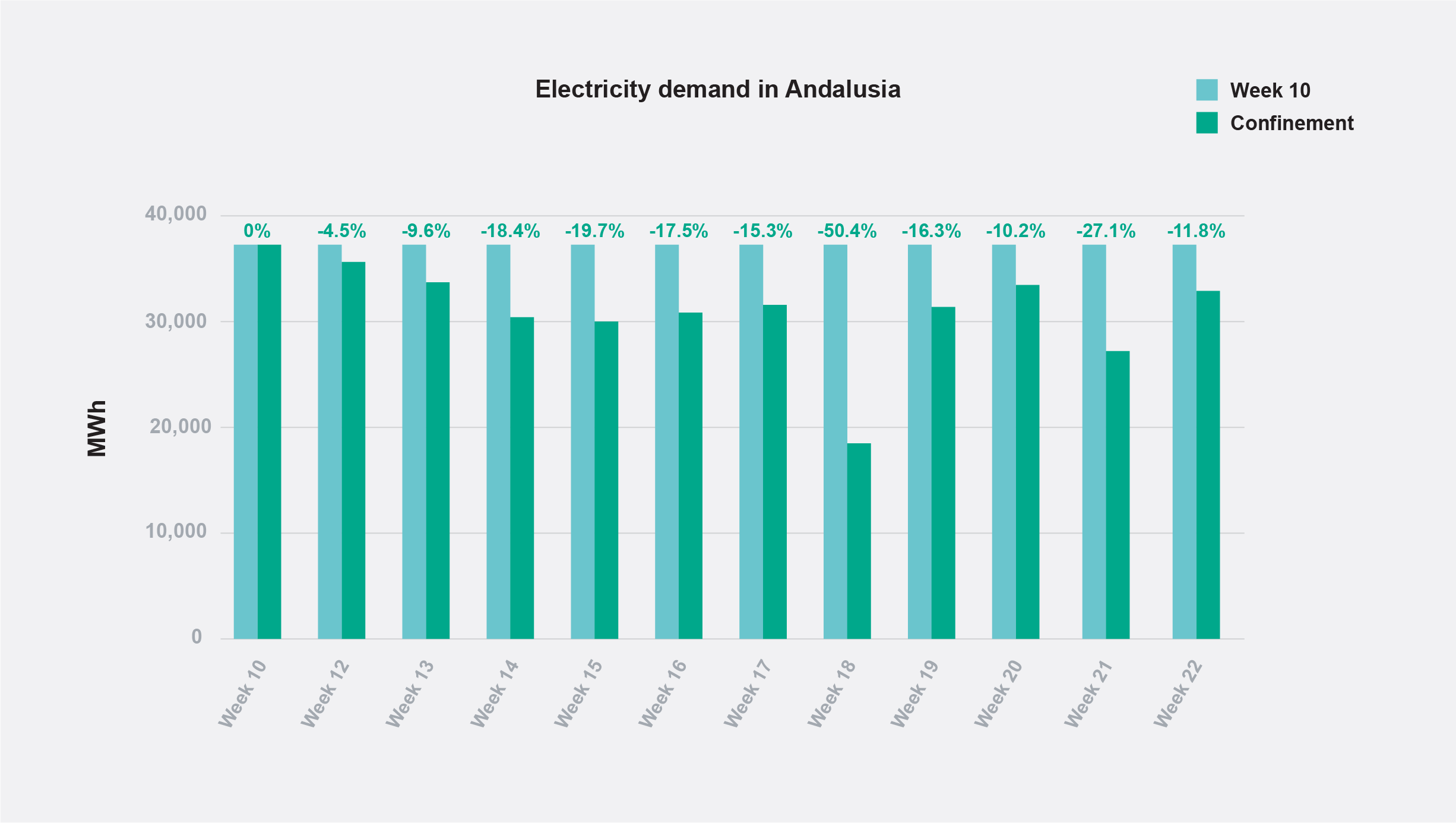 Energy demand in Andalusia during home confinement.