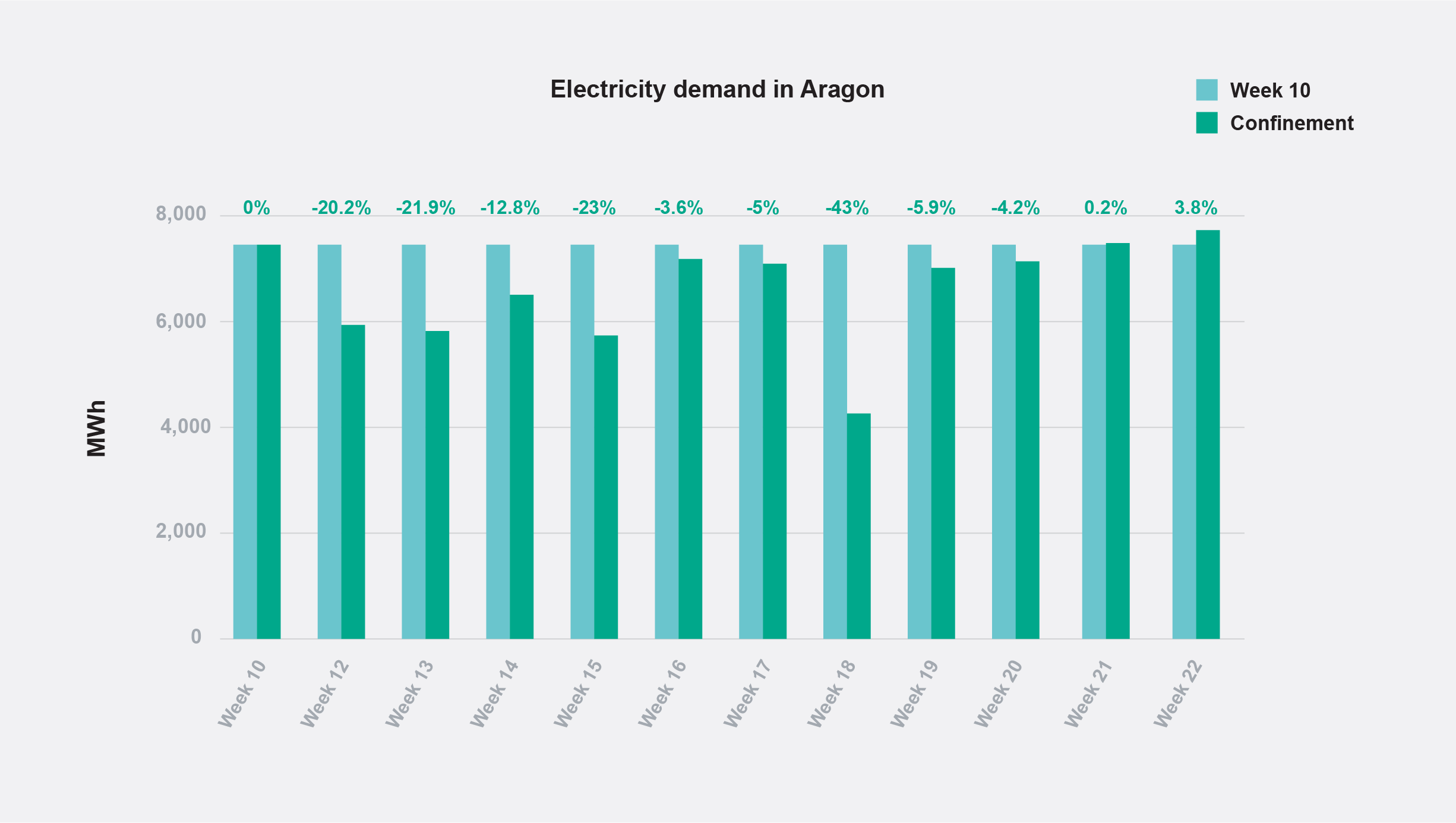Energy demand in Aragon during home confinement.
