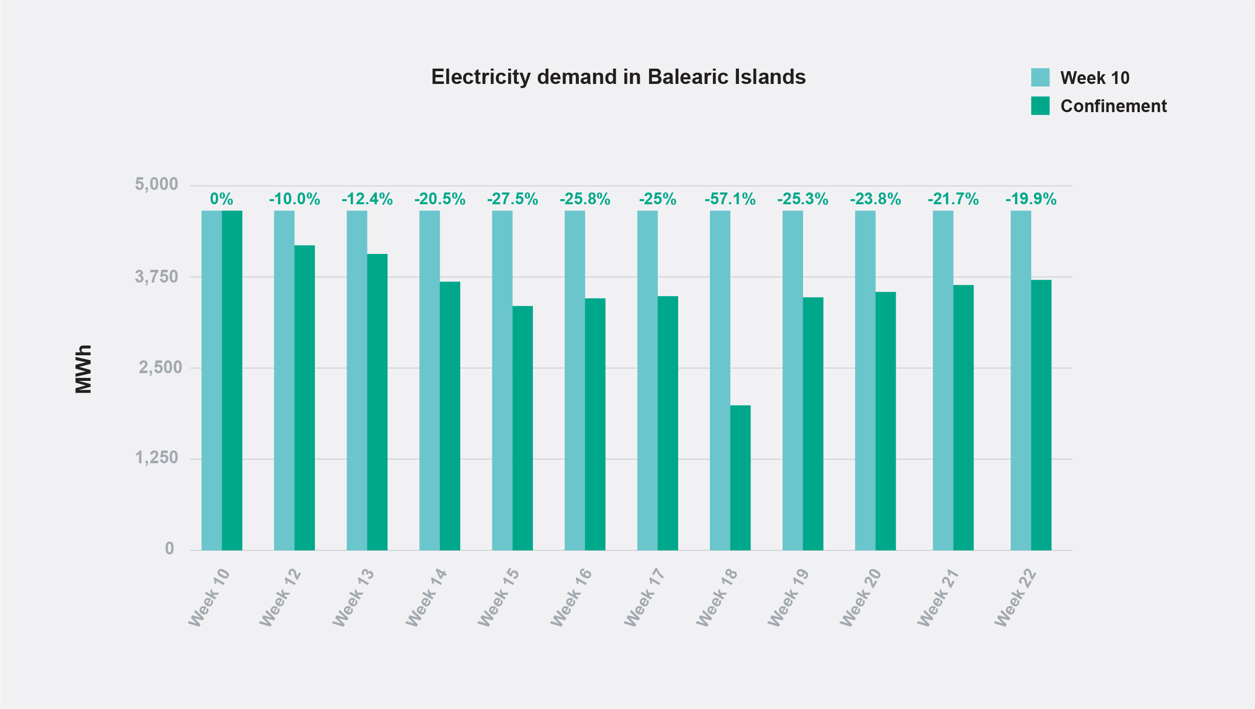 Energy demand in the Balearic Islands during home confinement.