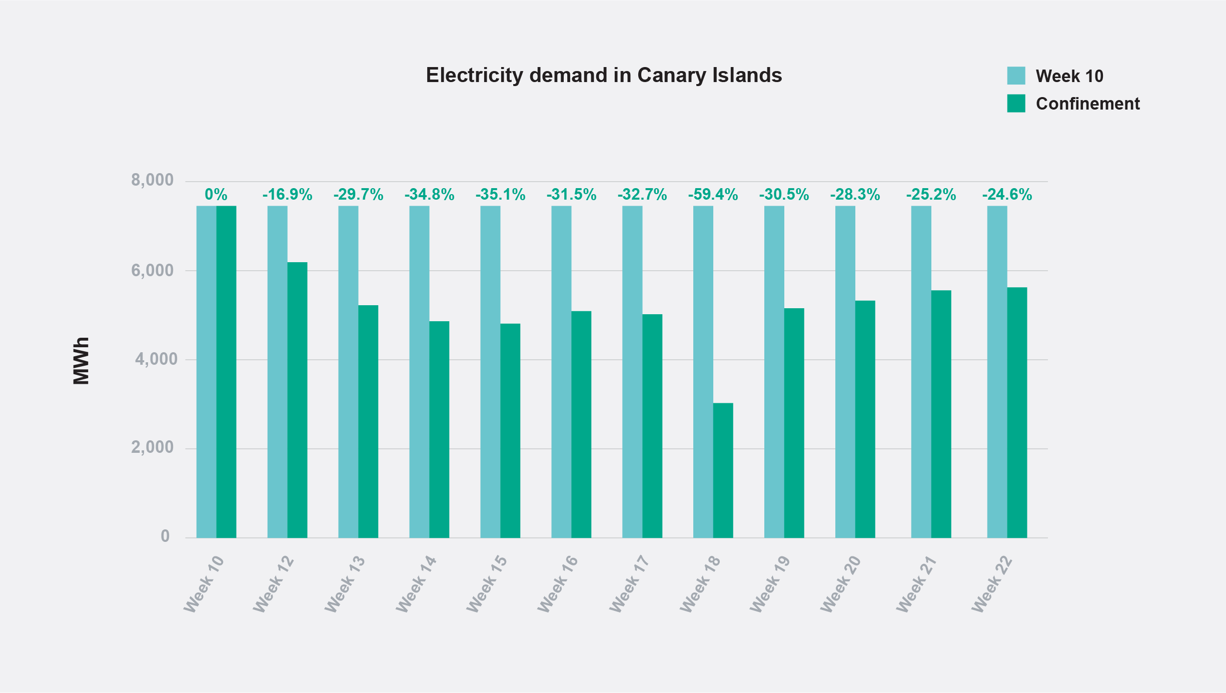 Energy demand in the Canary Islands during home confinement.