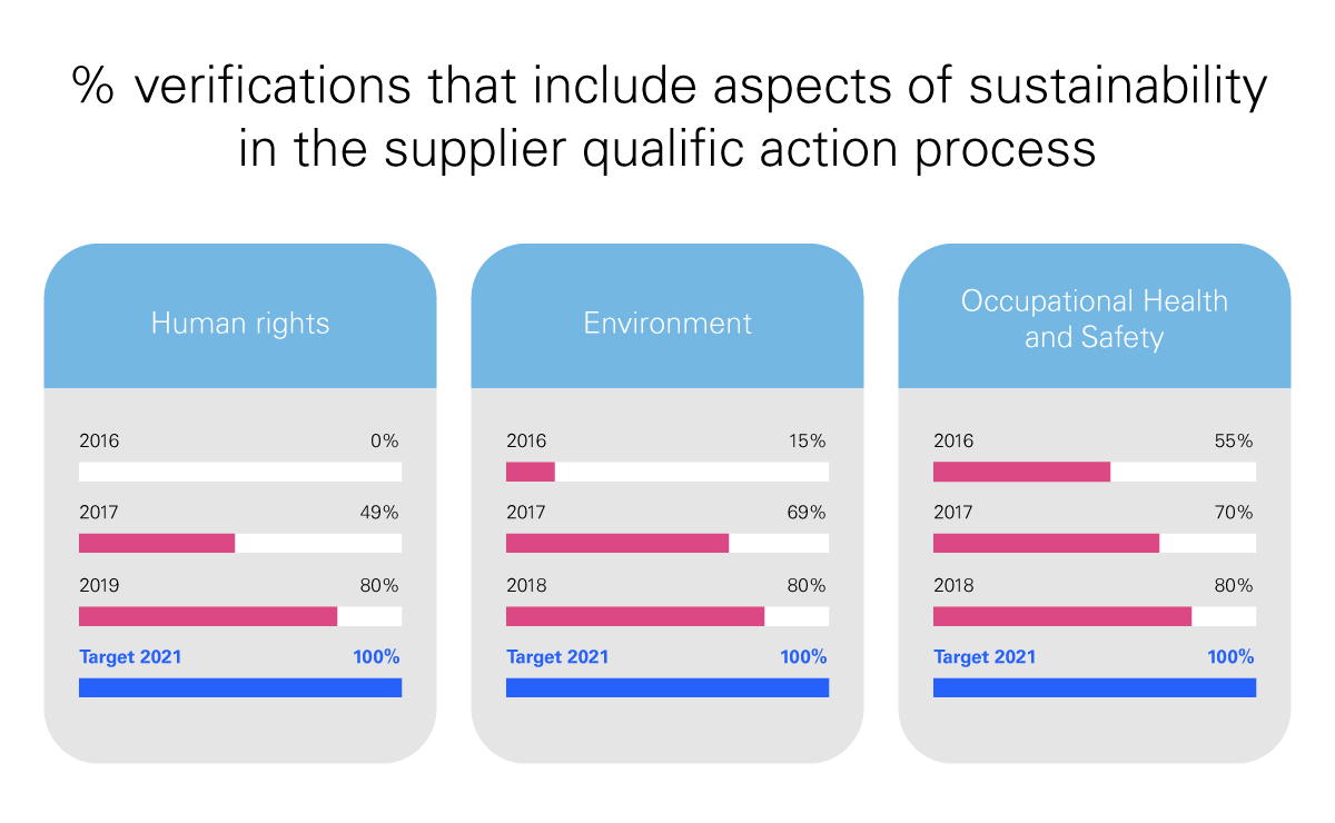 % verifications that include aspects of sustainability in the supplier qualifcation process - Human rights: 2015 0%. 2016 0%. 2017 49%. Target 2020 100%. Environment : 2015 10%. 2016 15% 2017 69% Target 2020 100%