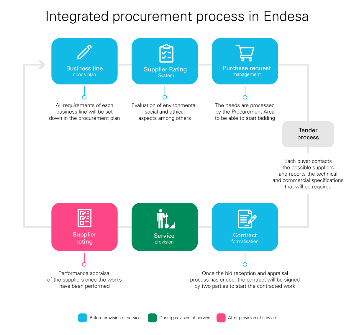 integrated procurement process at Endesa graphic -> Requirements plan for Business Lines - Vendor rating system - Purchase request management - Tender process - Contract formalisation - Provision of service - Vendor raing