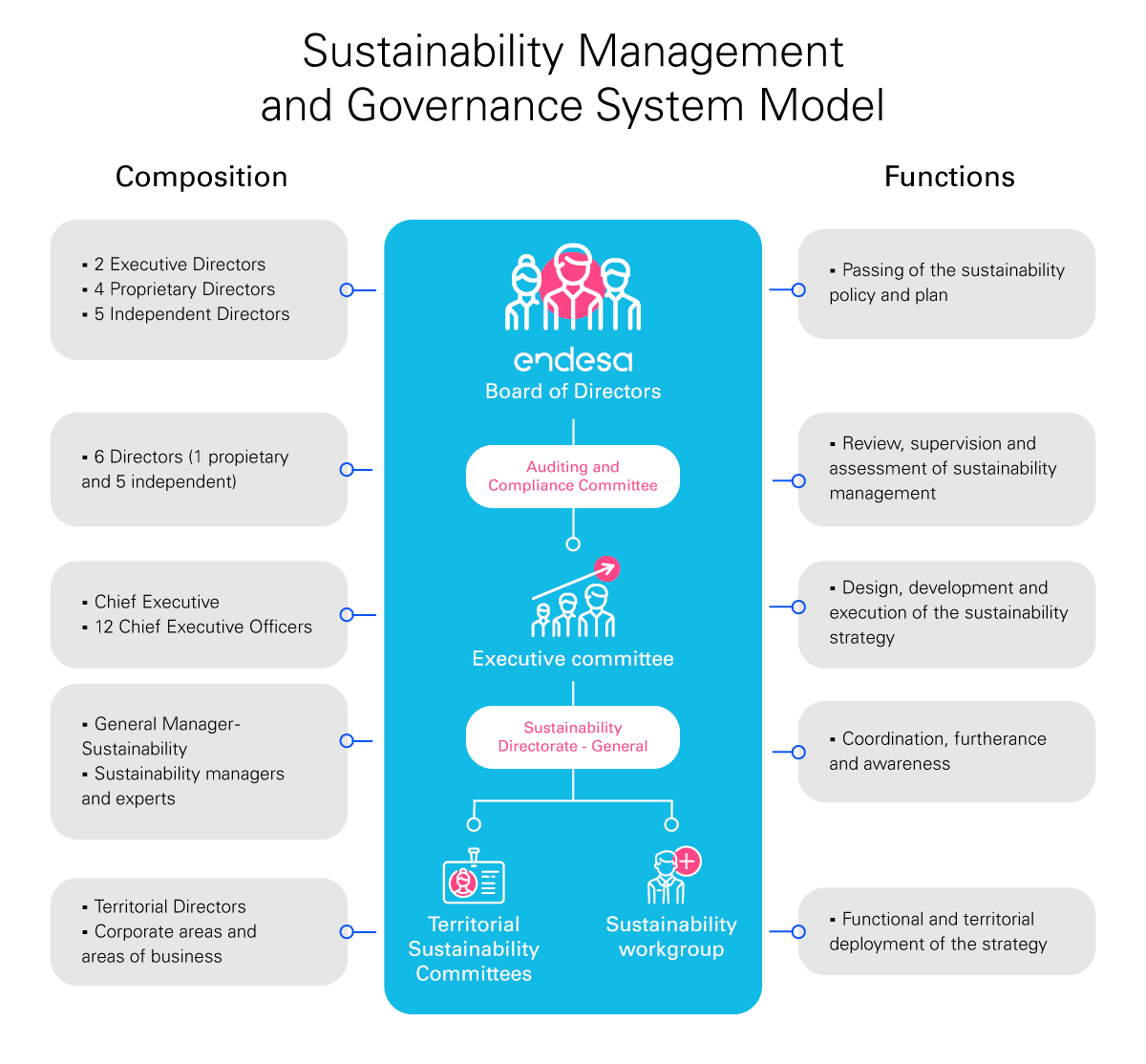 Graphic about the Governance System Model and Sustainability Management. Composition-> 2 Executive directors, 4 Proprietary directors, 5 Independent directors, 6 Directors (1 proprietary and 5 independent), Chief Executive, 12 Chief Executive Officers, General Manager sustainability, Sustainability managers and experts, Territorial directors, Corporate areas and areas of business. Functions -> Passing of the sustainability policy and plan, Review, supervision and evaluation of sutainability management, Desing, development and execution of the sutainability strategy