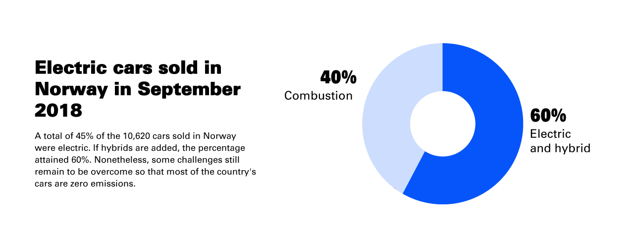 Electric cars sold in Norway in September 2018: A total of 45% of the 10,620 cars sold in Norway were electric. If hybrids are added, the percentage attained 60%. Nonetheless, some challenges still remain to be overcome so that most of the country's cars are zero emissions. Electric and hybrids 60%, Combustion 40%