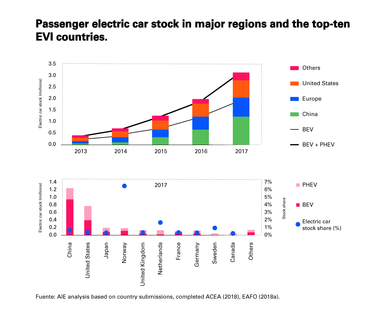 Stock of electric passenger cars in the most important regions and the top ten of EVI countries.