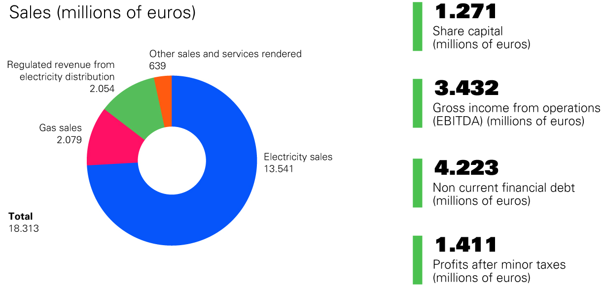 Endesa's sales in millions of euros graphic