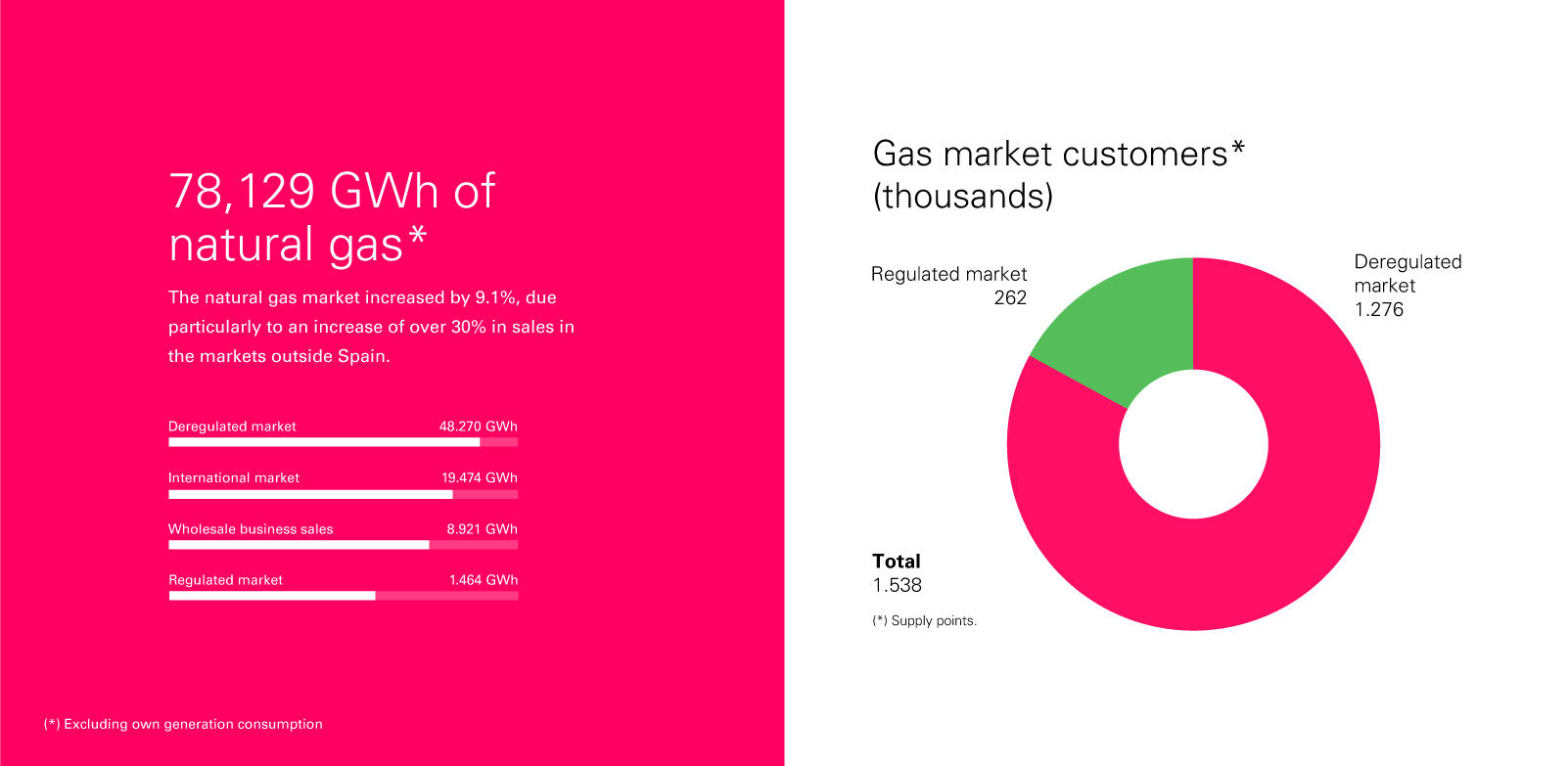 gas market customers graphic