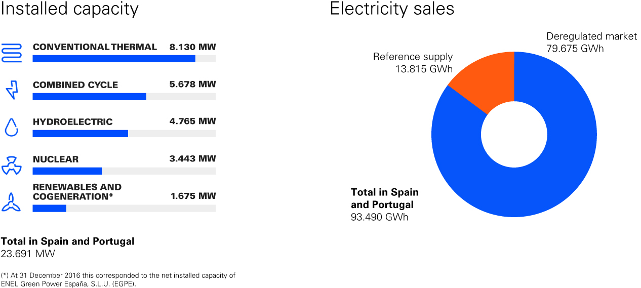Installed capacity and electricity sales graphics